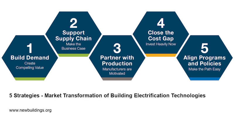 Building Electrification Technology Roadmap