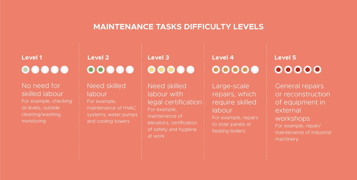 5 difficulty degrees of maintenance tasks