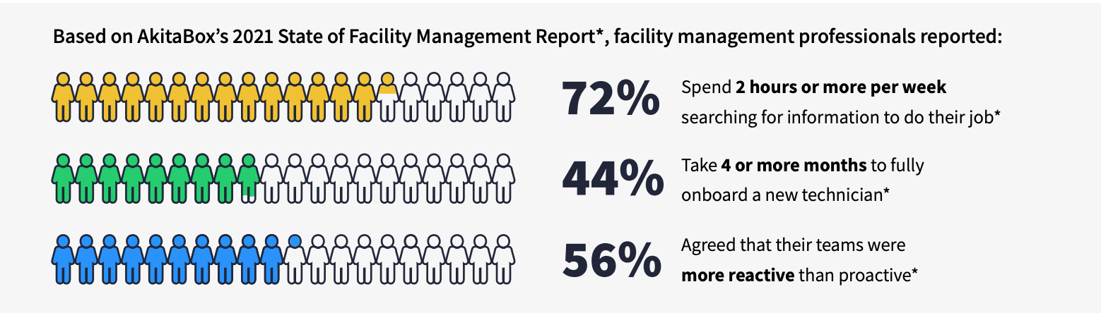 Facility Management Hours Reported Graphic