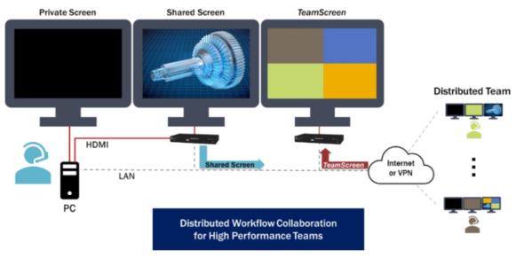 Distributed Workflow Collaboration
